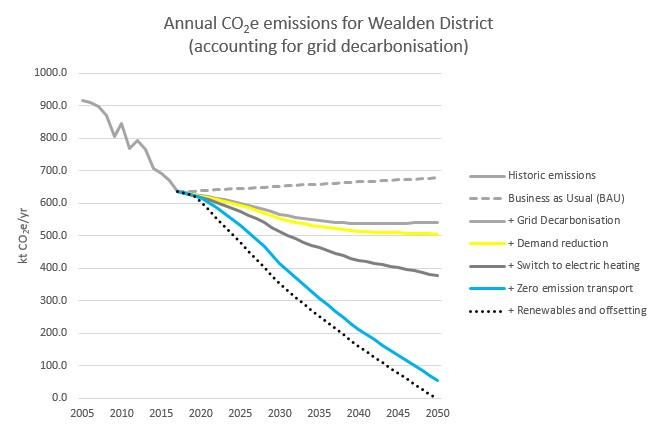 Graph showing projected CO2e emissions for Wealden District under different 'pathway' options. Under business as usual, emissions will continue to increase. The graph shows 5 levels of action we could take to reduce emissions, with the most ambitious pathway reducing emissions to near zero by 2050.