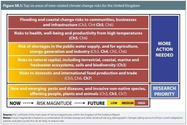 The top 6 risks to the UK from climate change, according to the CCC - risk of flooding and coastal change; risk to health, wellbeing and productivity from high temperatures; risks from water shortages for public supply, agriculture, energy generation and industry; risk to natural capital (ecosystems and biodiversity); risk to food production and trade; new and emerging pests and diseases. All risks are expected to have a greater impact in the future than they do now.